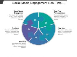 Social Media Engagement Real-Time Personalization Performance Marketing Cpb