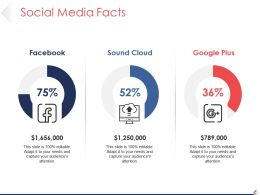 Social Media Facts Ppt Presentation
