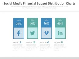 Social Media Financial Budget Distribution Charts Powerpoint Slides