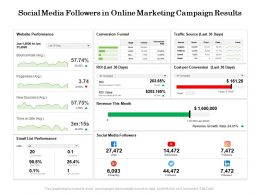 Social Media Followers In Online Marketing Campaign Results