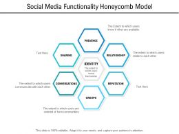 Social Media Functionality Honeycomb Model