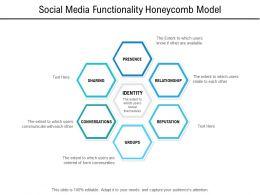 Social Media Functionality Honeycomb Model
