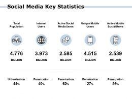 Social Media Key Statistics Population Social Ppt Powerpoint Presentation Summary Aids