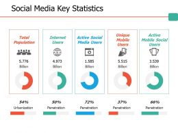 Social Media Key Statistics Ppt Professional Files