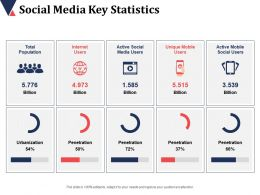 Social Media Key Statistics Total Population Internet Users Urbanization