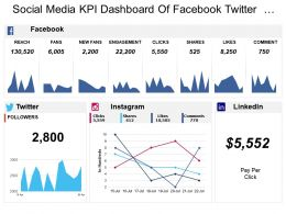 Social Media Kpi Dashboard Of Facebook Twitter Instagram Clicks Followers