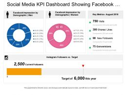 Social Media Kpi Dashboard Showing Facebook Impression By Demographic Instagram Key Metrics