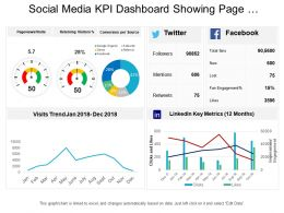Social Media Kpi Dashboard Showing Page Viewsvisits Conversion Per Source