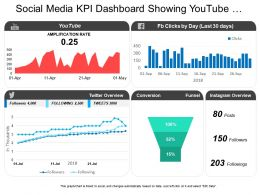 Social Media Kpi Dashboard Showing Youtube Amplification Rate Conversion