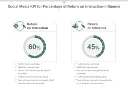 Social Media Kpi For Percentage Of Return On Interaction Influence Ppt Slide