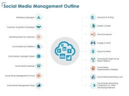 Social Media Management Outline Publish Content Ppt Powerpoint Presentation Infographics Portfolio