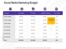 Social Media Marketing Budget M2692 Ppt Powerpoint Presentation Gallery Picture