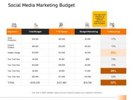 Social Media Marketing Budget Ppt Powerpoint Presentation Outline Icon