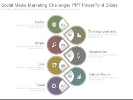 Social Media Marketing Challenges Ppt Powerpoint Slides