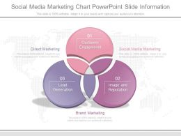 Social Media Marketing Chart Powerpoint Slide Information