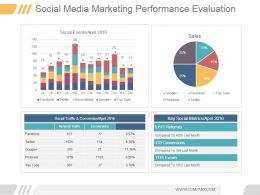 Social Media Marketing Performance Evaluation Ppt Diagrams