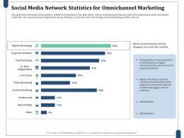 Social Media Network Statistics For Omnichannel Marketing Content Marketing Ppt Summary