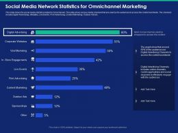 Social Media Network Statistics For Omnichannel Marketing Events Powerpoint Presentation Example