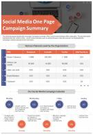 Social Media One Page Campaign Summary Presentation Report Infographic PPT PDF Document