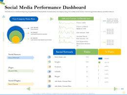 Social Media Performance Dashboard Plugins Ppt Powerpoint Presentation Gallery Smartart
