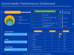 Social Media Performance Dashboard URL Ppt Powerpoint Presentation Structure
