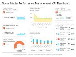 Social Media Performance Management KPI Dashboard
