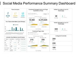 Social Media Performance Summary Dashboard Presentation Pictures