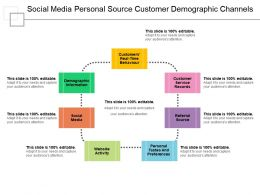 Social Media Personal Source Customer Demographic Channels