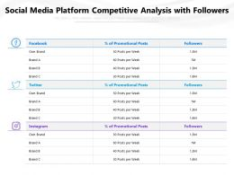 Social Media Platform Competitive Analysis With Followers