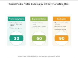 Social Media Profile Building By 90 Day Marketing Plan