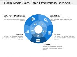 Social Media Sales Force Effectiveness Develops Production Plan