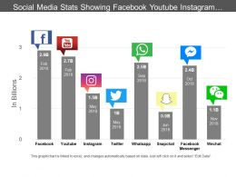 Social Media Stats Showing Facebook Youtube Instagram And Twitter