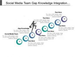 Social Media Team Gap Knowledge Integration Across Marketing
