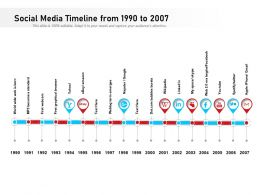 Social Media Timeline From 1990 To 2007