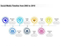 Social Media Timeline From 2003 To 2010