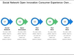 Social Network Open Innovation Consumer Experience Ownership Communities