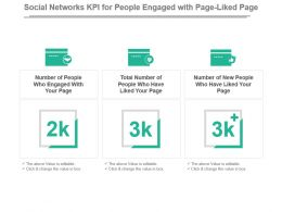 Social Networks Kpi For People Engaged With Page Liked Page Ppt Slide