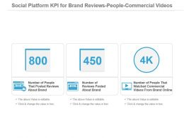 Social Platform Kpi For Brand Reviews People Commercial Videos Presentation Slide