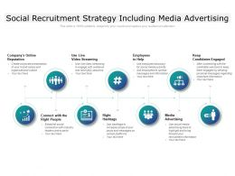Social Recruitment Strategy Including Media Advertising
