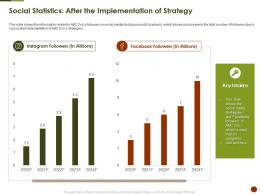 Social Statistics After The Implementation Of Strategy Key Strategies Overcome Challenge Of Declining