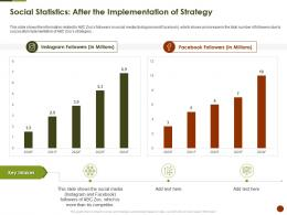 Social Statistics After The Implementation Of Strategy Strategies Overcome Challenge Of Declining