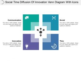 Social Time Diffusion Of Innovation Venn Diagram With Icons