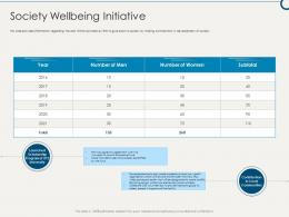 Society Wellbeing Initiative Building Sustainable Working Environment Ppt Portrait