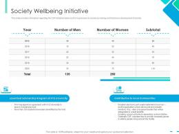 Society Wellbeing Initiative Integrating CSR Ppt Introduction