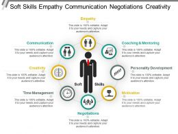 Soft Skills Empathy Communication Negotiations Creativity