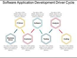 Software Application Development Driver Cycle