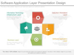 Software Application Layer Presentation Design