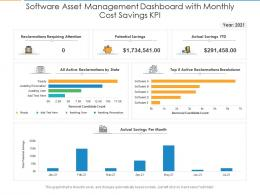 Software Asset Management Dashboard With Monthly Cost Savings KPI