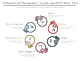 Software Asset Management Diagram Powerpoint Slide Rules