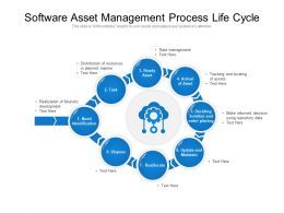 Software Asset Management Process Life Cycle